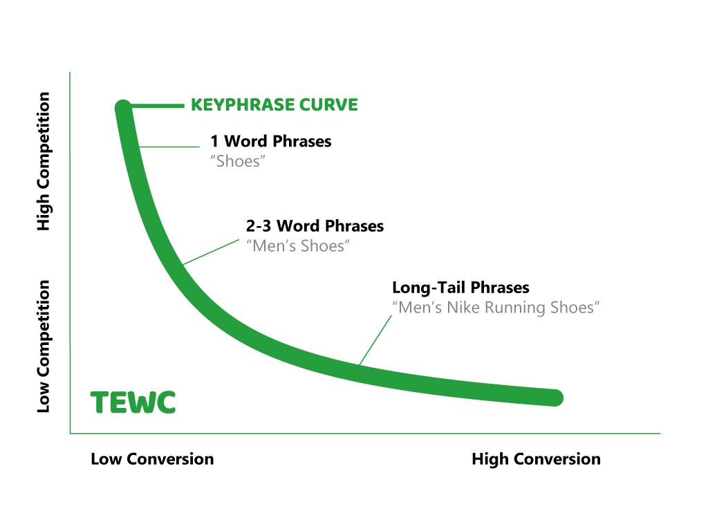 Long-tail Keyword Curve Graph